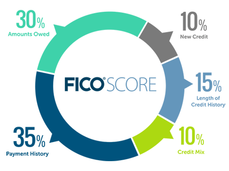 whats in a fico score chart